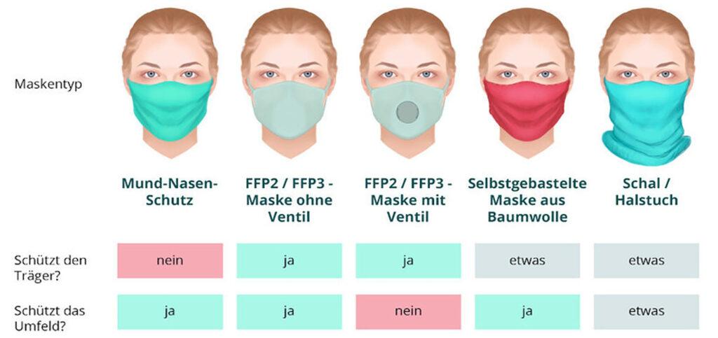 Maskentypen im Vergleich